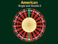 American Wheel Sequence